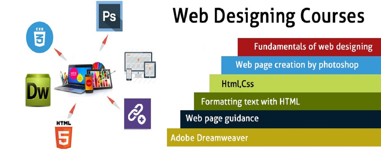 Web Designing Course in Lahore Requirements for the Structure and Functionality